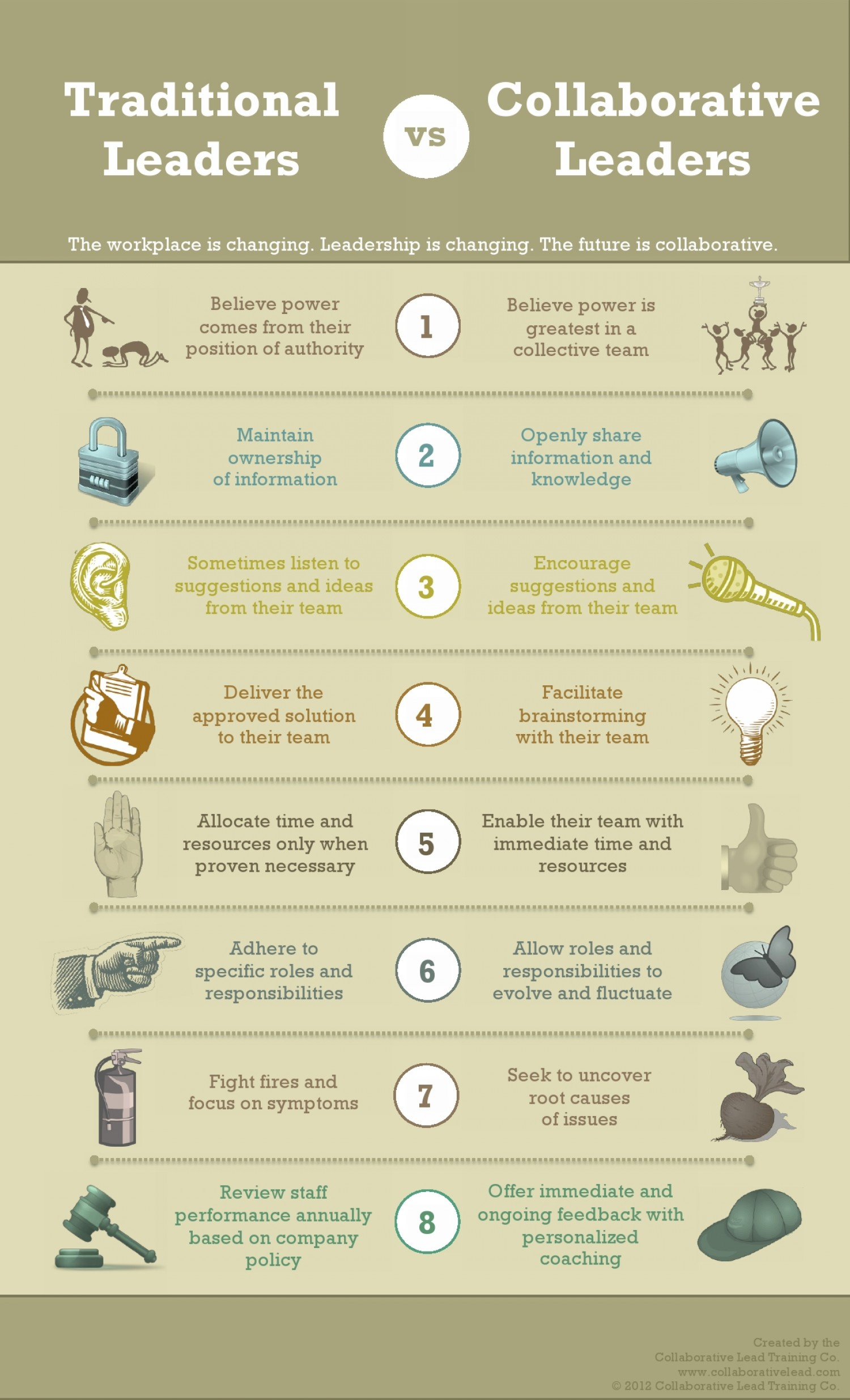 Infographi Traditional vs CollaborativeLeaders