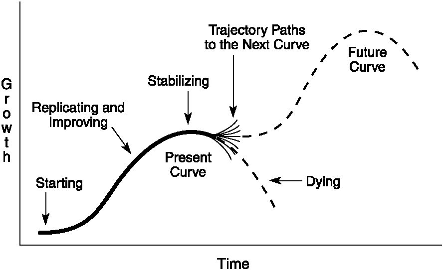 Dying Graph
